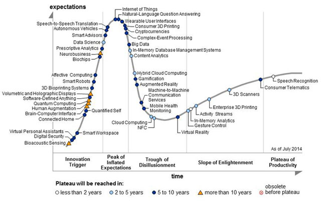 Gartner-Tech-Hype-Cycle-Internet-of-Things